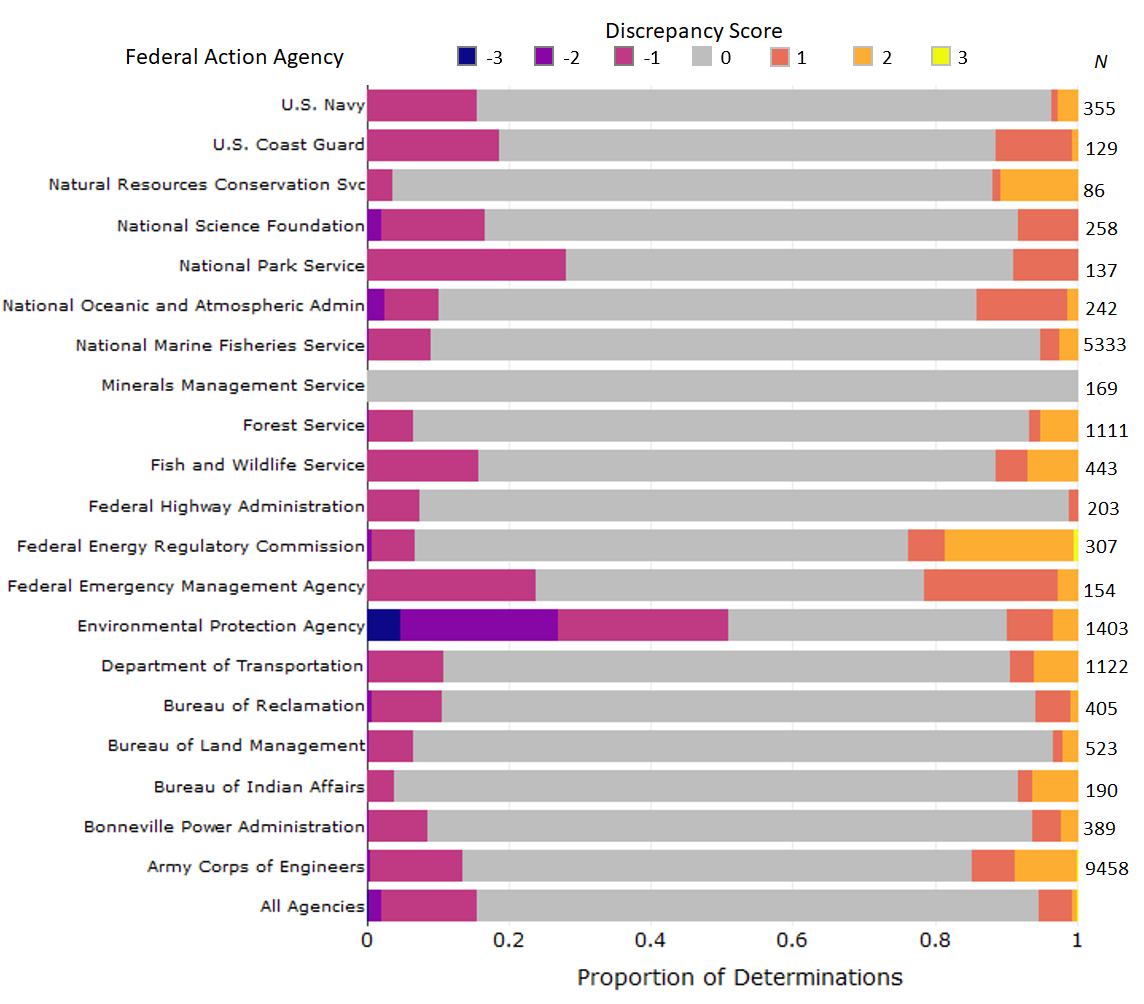 Frequencies of determinations proposed by action agencies vs. final determinations made by NMFS